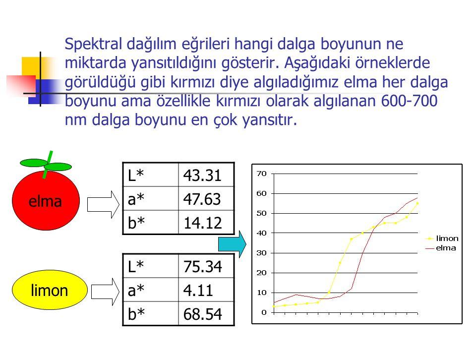 Spektral dağılım eğrileri hangi dalga boyunun ne miktarda yansıtıldığını gösterir. Aşağıdaki örneklerde görüldüğü gibi kırmızı diye algıladığımız elma