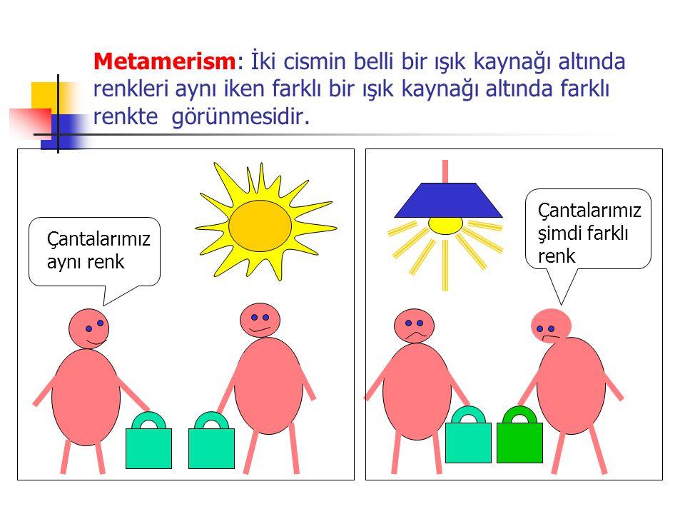 Metamerism: İki cismin belli bir ışık kaynağı altında renkleri aynı iken farklı bir ışık kaynağı altında farklı renkte görünmesidir. Çantalarımız aynı