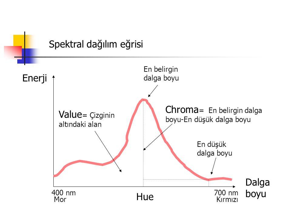 En belirgin dalga boyu En düşük dalga boyu Value = Çizginin altındaki alan Chroma = En belirgin dalga boyu-En düşük dalga boyu Kırmızı Enerji Spektral