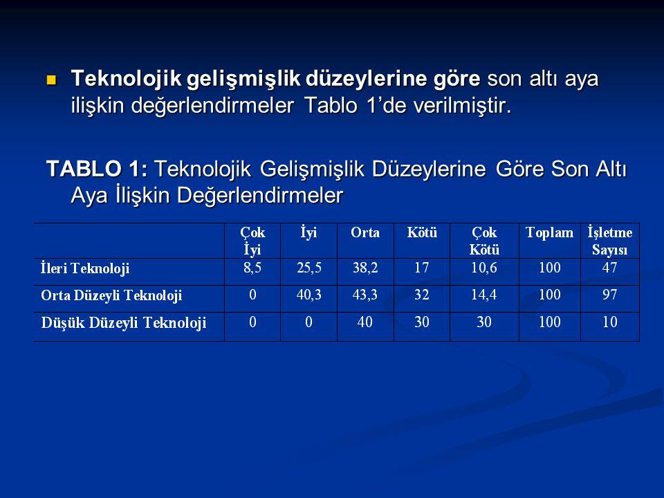  Teknolojik gelişmişlik düzeylerine göre son altı aya ilişkin değerlendirmeler Tablo 1'de verilmiştir.