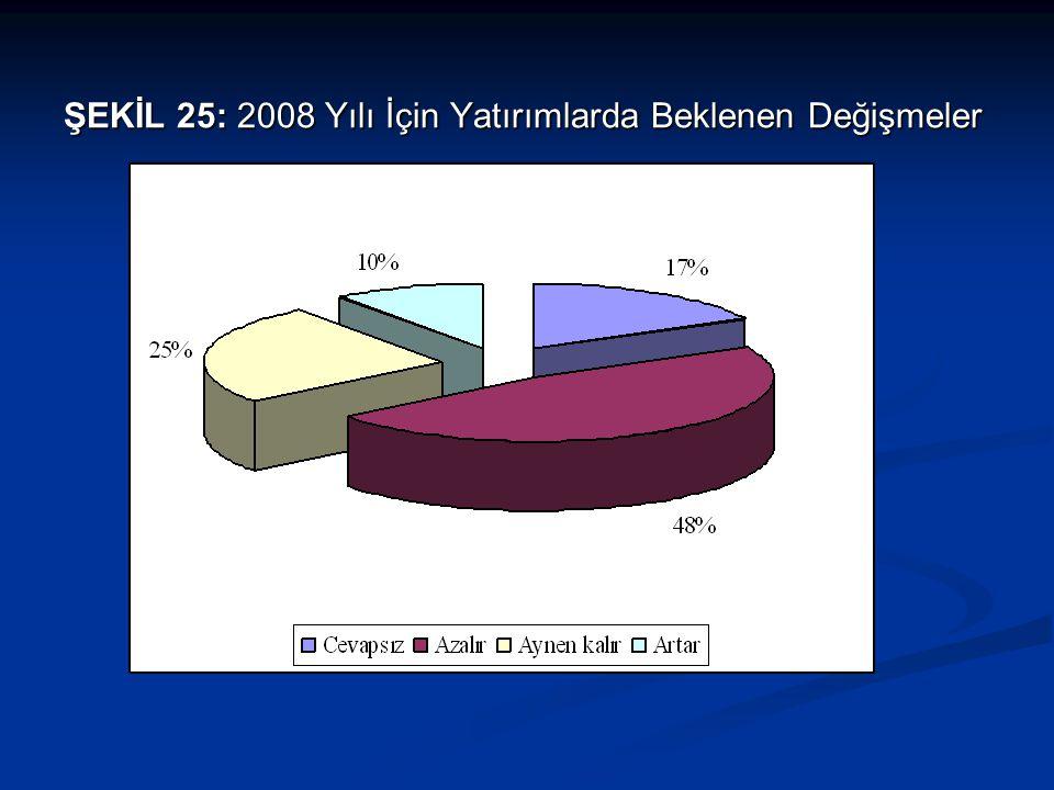 ŞEKİL 25: 2008 Yılı İçin Yatırımlarda Beklenen Değişmeler