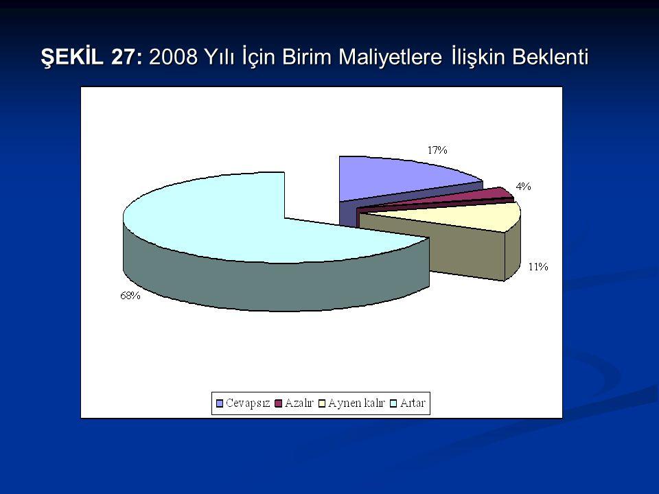 ŞEKİL 27: 2008 Yılı İçin Birim Maliyetlere İlişkin Beklenti