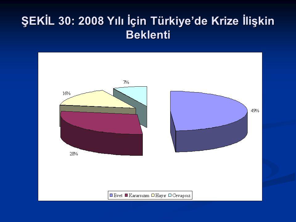 ŞEKİL 30: 2008 Yılı İçin Türkiye'de Krize İlişkin Beklenti