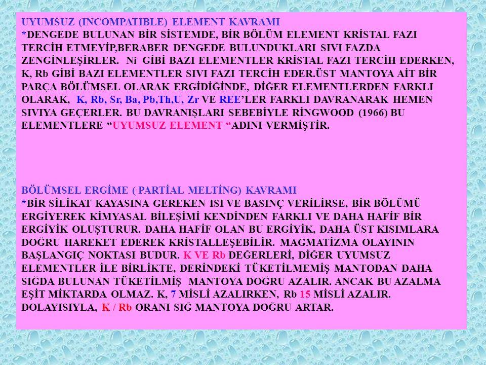 UYUMSUZ (INCOMPATIBLE) ELEMENT KAVRAMI *DENGEDE BULUNAN BİR SİSTEMDE, BİR BÖLÜM ELEMENT KRİSTAL FAZI TERCİH ETMEYİP,BERABER DENGEDE BULUNDUKLARI SIVI