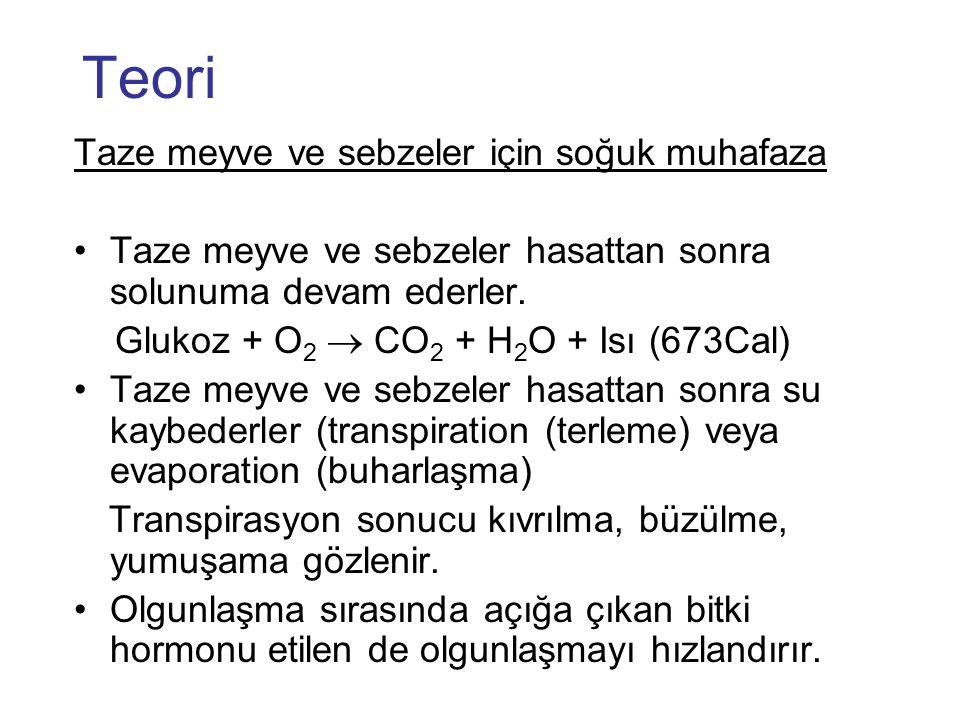 Teori Taze meyve ve sebzeler için soğuk muhafaza •Taze meyve ve sebzeler hasattan sonra solunuma devam ederler. Glukoz + O 2  CO 2 + H 2 O + Isı (673
