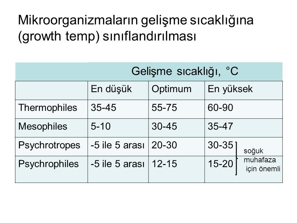 Mikroorganizmaların gelişme sıcaklığına (growth temp) sınıflandırılması Gelişme sıcaklığı, °C En düşükOptimumEn yüksek Thermophiles35-4555-7560-90 Mes