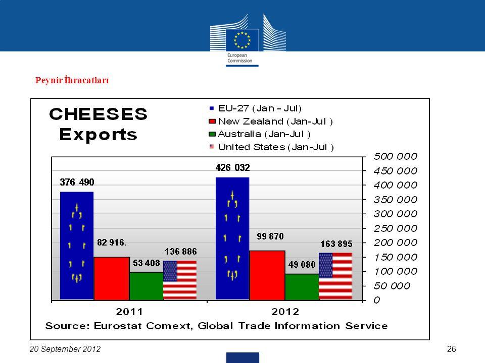 20 September 201226 Peynir İhracatları
