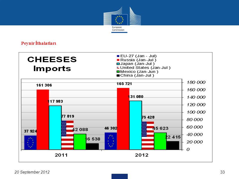 20 September 201233 Peynir İthalatları