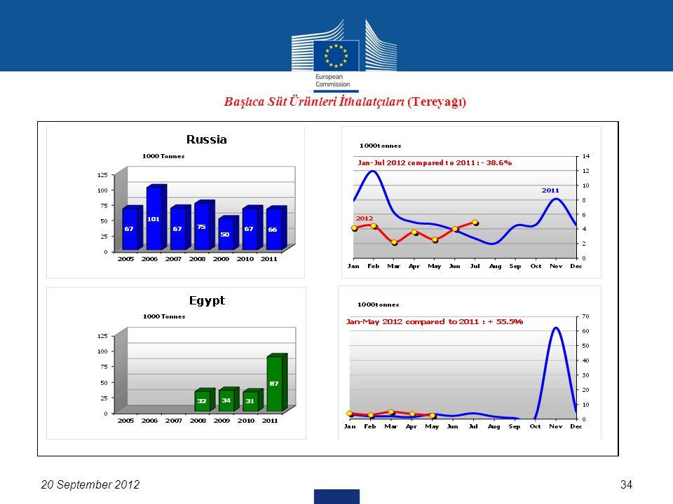 20 September 201234 Başlıca Süt Ürünleri İthalatçıları (Tereyağı) Up to Nov 2010