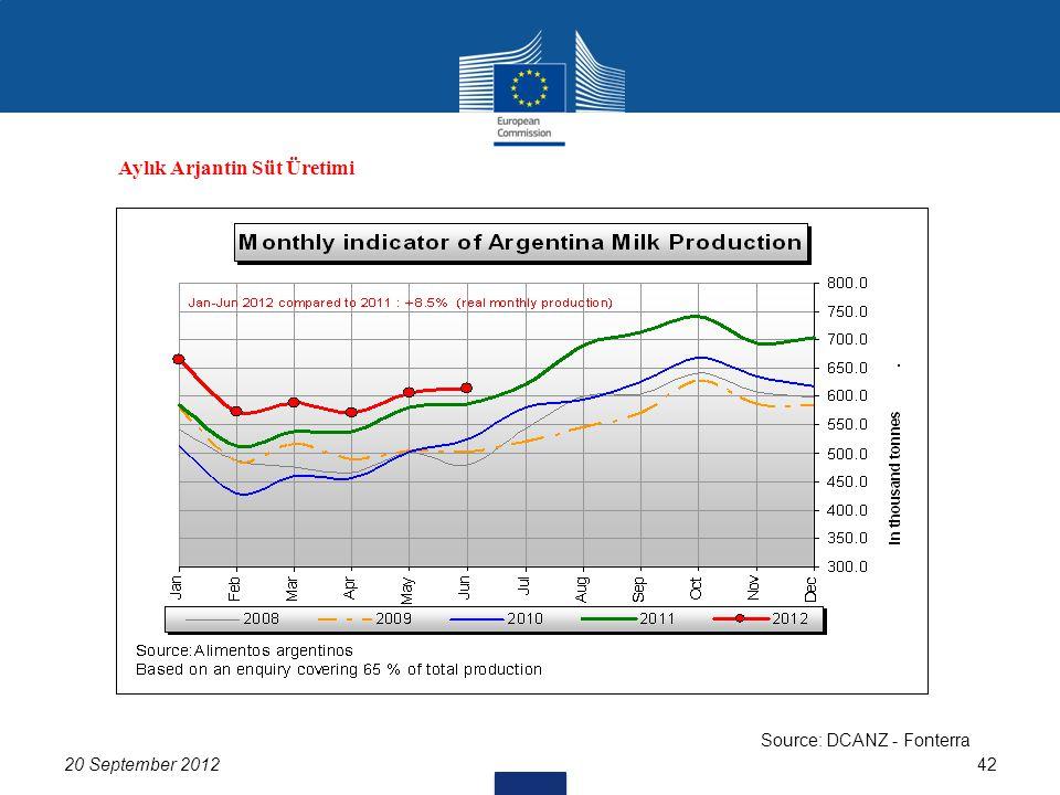 20 September 201242 Source: DCANZ - Fonterra Aylık Arjantin Süt Üretimi