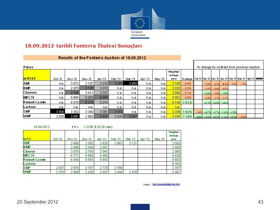20 September 201243 18.09.2012 tarihli Fonterra İhalesi Sonuçları