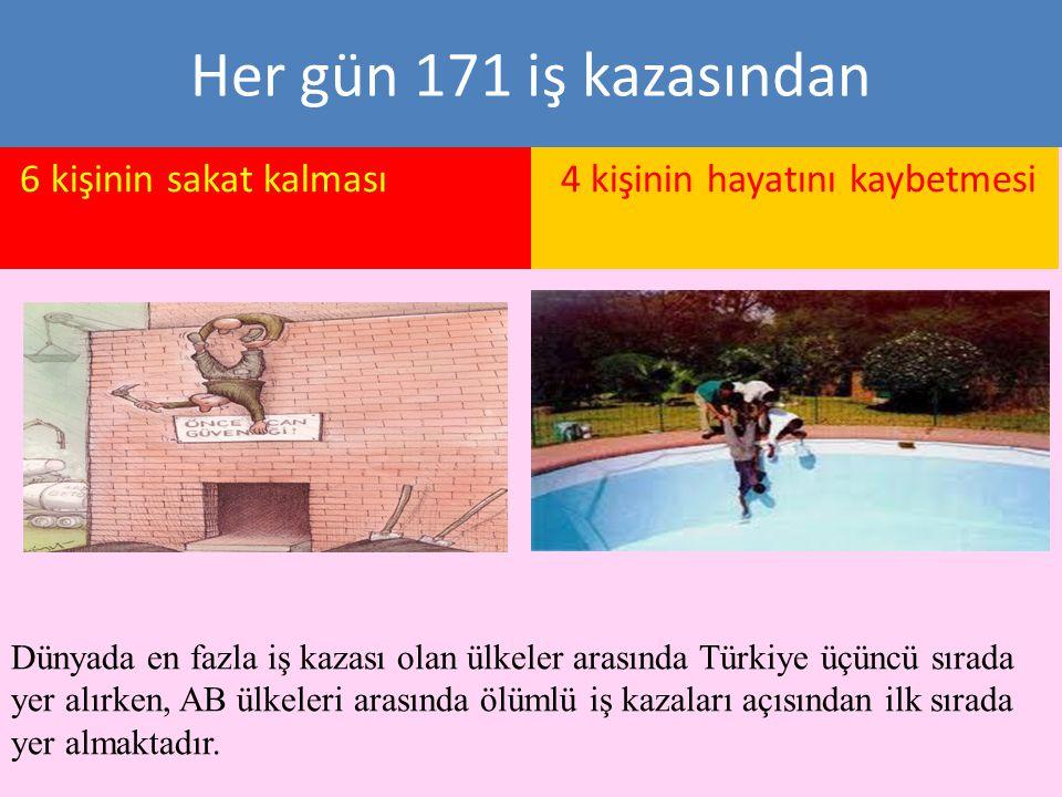 Her gün 171 iş kazasından 6 kişinin sakat kalması 4 kişinin hayatını kaybetmesi Dünyada en fazla iş kazası olan ülkeler arasında Türkiye üçüncü sırada yer alırken, AB ülkeleri arasında ölümlü iş kazaları açısından ilk sırada yer almaktadır.