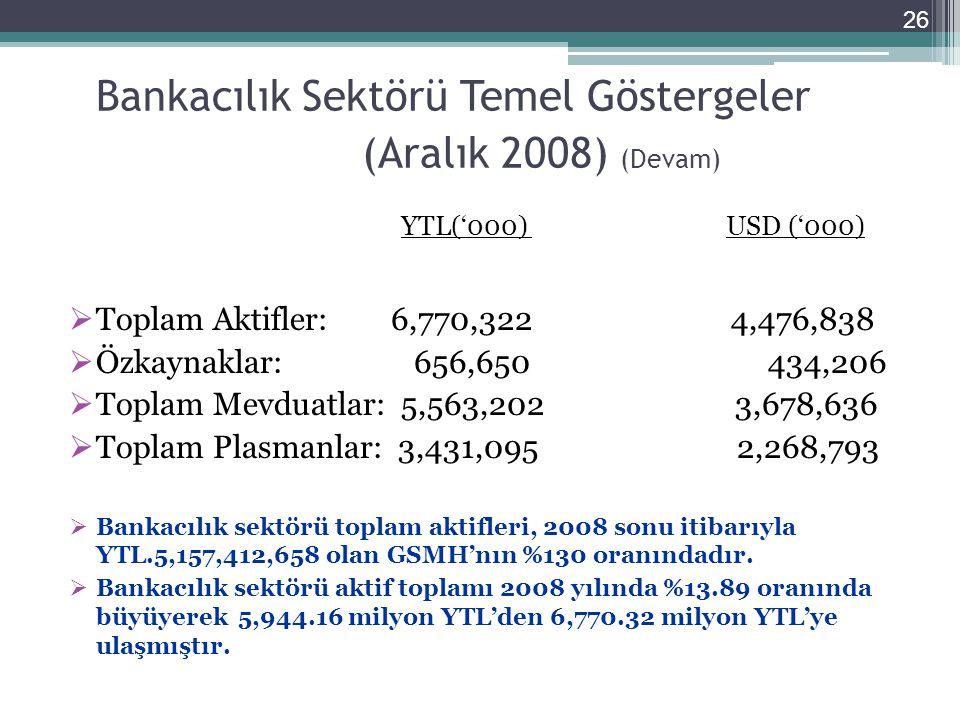 Bankacılık Sektörü Temel Göstergeler (Aralık 2008) (Devam) YTL('000) USD ('000)  Toplam Aktifler: 6,770,322 4,476,838  Özkaynaklar: 656,650 434,206  Toplam Mevduatlar: 5,563,202 3,678,636  Toplam Plasmanlar: 3,431,095 2,268,793  Bankacılık sektörü toplam aktifleri, 2008 sonu itibarıyla YTL.5,157,412,658 olan GSMH'nın %130 oranındadır.