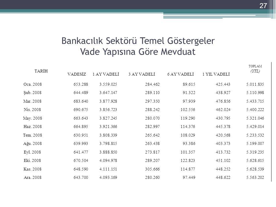 Bankacılık Sektörü Temel Göstergeler Vade Yapısına Göre Mevduat 27 TARİH TOPLAM VADESİZ1 AY VADELİ3 AY VADELİ6 AY VADELİ1 YIL VADELİ (YTL) Oca.