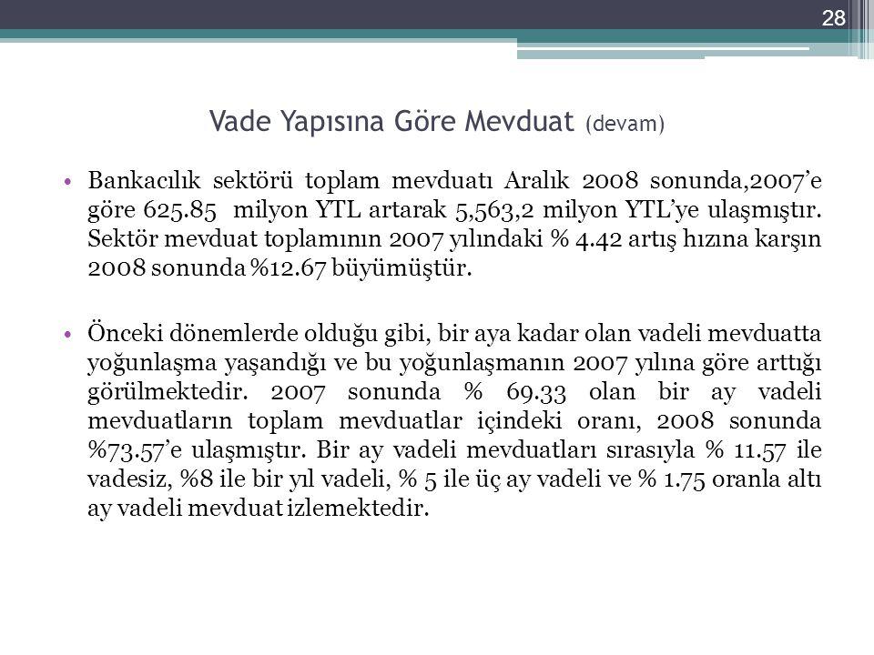 Vade Yapısına Göre Mevduat (devam) •Bankacılık sektörü toplam mevduatı Aralık 2008 sonunda,2007'e göre 625.85 milyon YTL artarak 5,563,2 milyon YTL'ye ulaşmıştır.