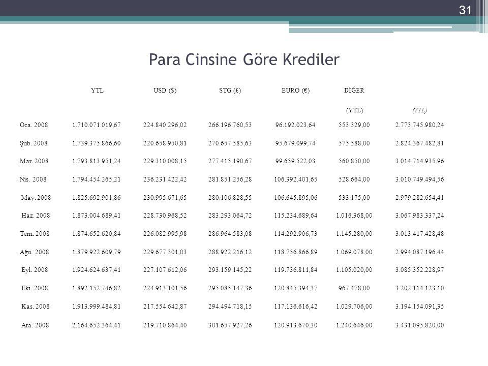 Para Cinsine Göre Krediler 31 YTLUSD ($)STG (£)EURO (€)DİĞER (YTL) Oca.