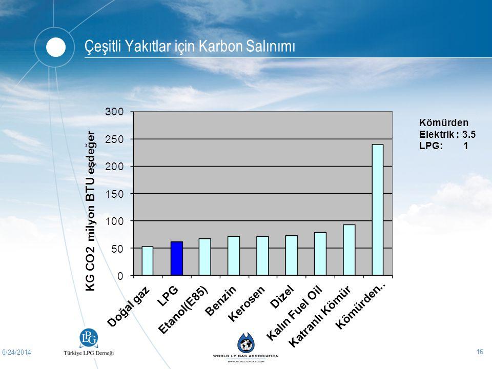 6/24/2014 16 Çeşitli Yakıtlar için Karbon Salınımı Kömürden Elektrik : 3.5 LPG: 1