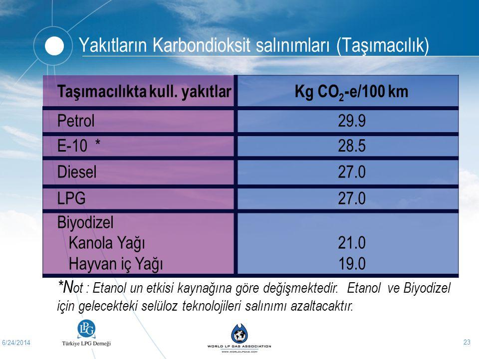 6/24/2014 23 Yakıtların Karbondioksit salınımları (Taşımacılık) Taşımacılıkta kull. yakıtlarKg CO 2 -e/100 km Petrol29.9 E-10 *28.5 Diesel27.0 LPG27.0