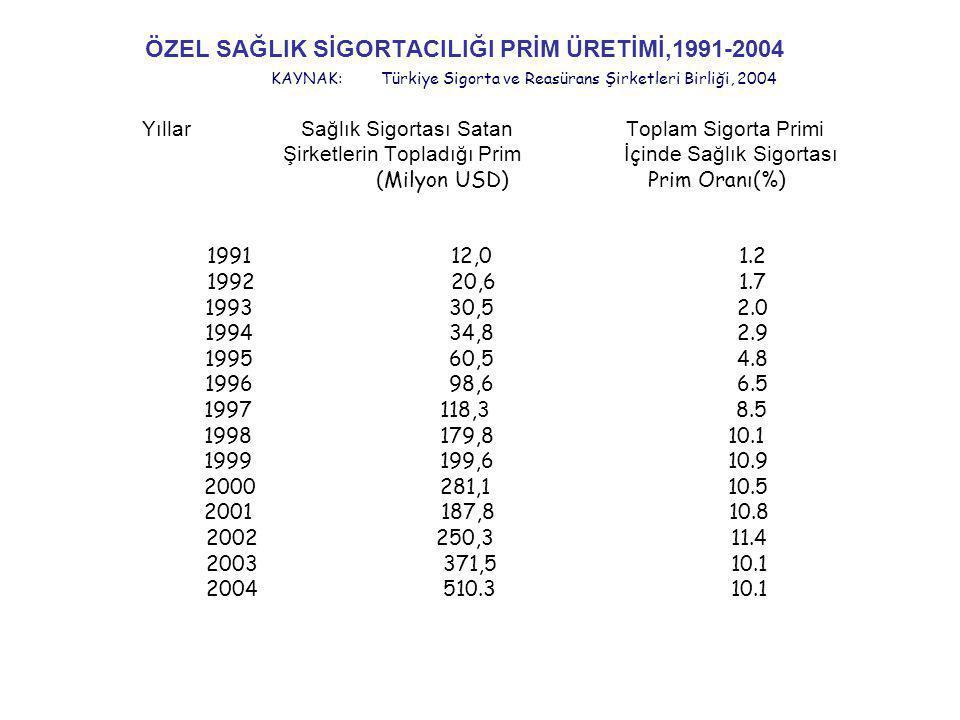 ÖZEL SAĞLIK SİGORTACILIĞI PRİM ÜRETİMİ,1991-2004 KAYNAK: Türkiye Sigorta ve Reasürans Şirketleri Birliği, 2004 Yıllar Sağlık Sigortası Satan Toplam Sigorta Primi Şirketlerin Topladığı Prim İ ç inde Sağlık Sigortası (Milyon USD) Prim Oranı(%) 1991 12,0 1.2 1992 20,61.7 1993 30,52.0 1994 34,82.9 1995 60,54.8 1996 98,66.5 1997 118,3 8.5 1998 179,8 10.1 1999 199,6 10.9 2000 281,1 10.5 2001 187,8 10.8 2002 250,3 11.4 2003 371,5 10.1 2004 510.3 10.1