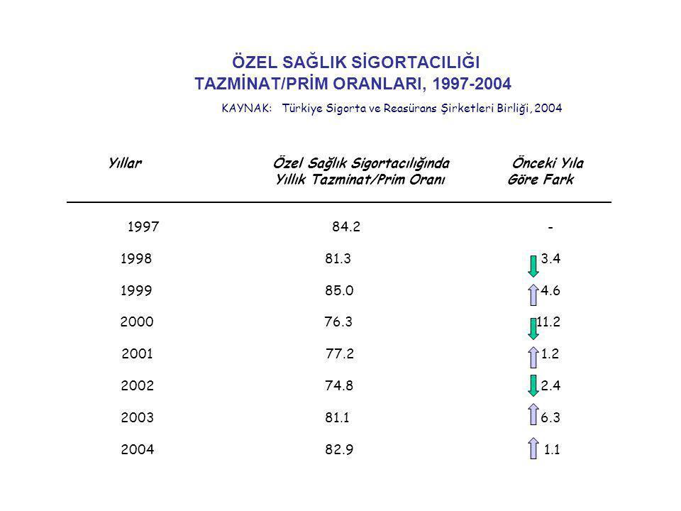 ÖZEL SAĞLIK SİGORTACILIĞI TAZMİNAT/PRİM ORANLARI, 1997-2004 KAYNAK: Türkiye Sigorta ve Reasürans Şirketleri Birliği, 2004 YıllarÖzel Sağlık Sigortacılığında Önceki Yıla Yıllık Tazminat/Prim Oranı Göre Fark 199784.2 - 199881.3 3.4 199985.0 4.6 200076.3 11.2 200177.2 1.2 200274.8 2.4 200381.1 6.3 2004 82.9 1.1