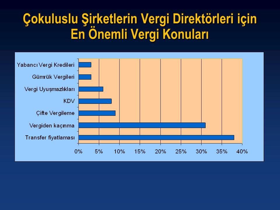 İştirak Oranının Yıl İçinde Değişiklik Göstermesi 1.1.2006 - 30.6.2006 A A Kontrol Edilen Yabancı Kurum TR %60 TR A A Kontrol Edilen Yabancı Kurum %45 1.7.2006 - 31.12.2006 A'nın kazancının, yıl içindeki en yüksek iştirak oranı olan % 60 oranına göre TR'de beyan edilmesi gerekir.