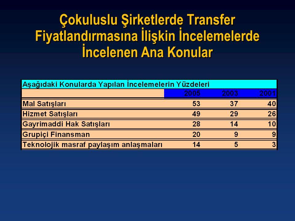 CFC Kazancının Türkiye'de Vergilendirilme Şartları TR X Ülke Türkiye İştirak Oranı > %50 A A • Yıllık Gayrisafi Hasılat > 100.000 YTL • Efektif Vergi Yükü < %10 • Gayrisafi Hasılat >= %25 pasif karakterli gelir Tam Mükellef Kurum