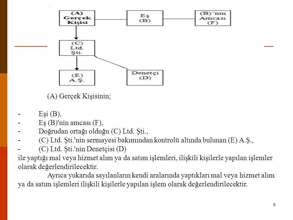 6 (A) Gerçek Kişisinin; - Eşi (B), - Eş (B) nin amcası (F), - Doğrudan ortağı olduğu (C) Ltd.