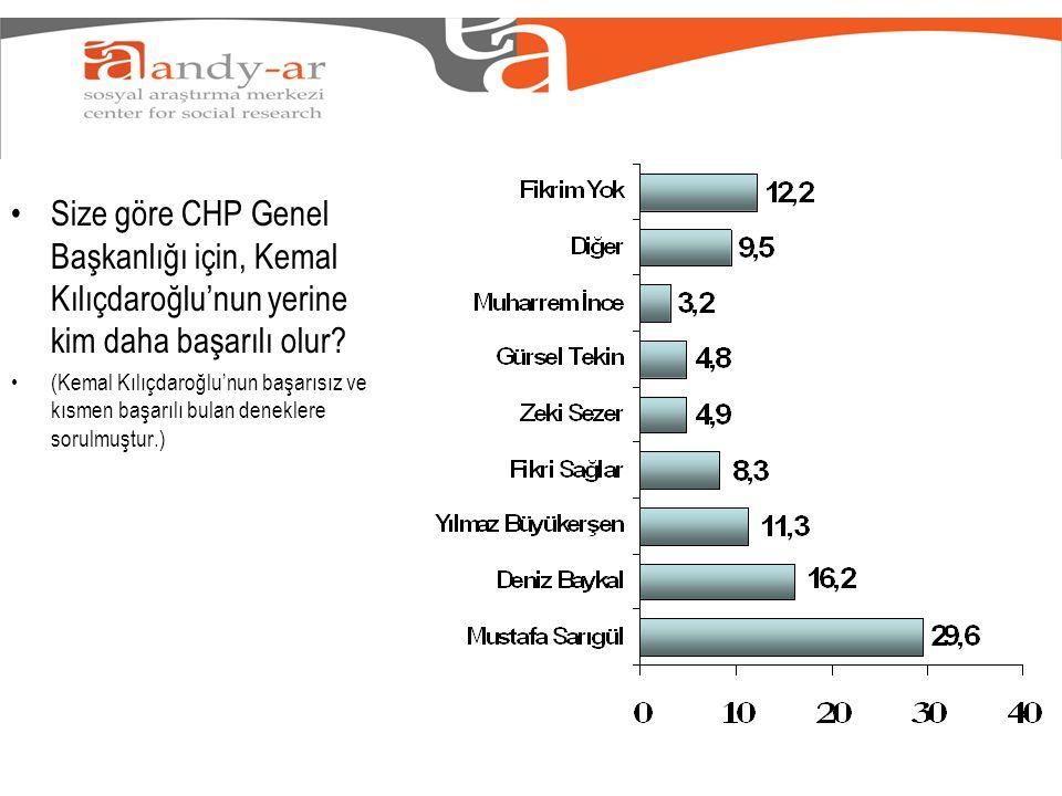 •Size göre CHP Genel Başkanlığı için, Kemal Kılıçdaroğlu'nun yerine kim daha başarılı olur.