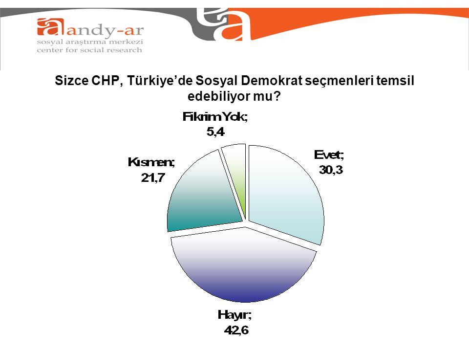 Sizce CHP, Türkiye'de Sosyal Demokrat seçmenleri temsil edebiliyor mu