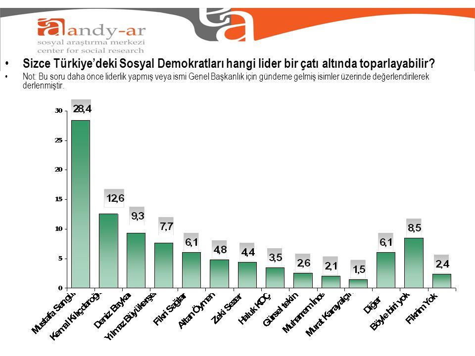 • Sizce Türkiye'deki Sosyal Demokratları hangi lider bir çatı altında toparlayabilir.