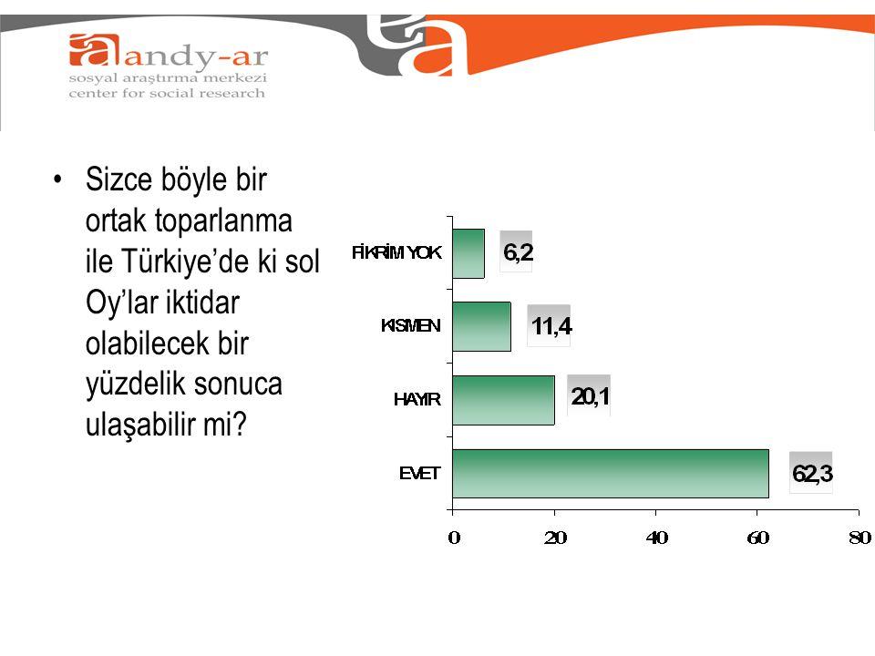 •Sizce böyle bir ortak toparlanma ile Türkiye'de ki sol Oy'lar iktidar olabilecek bir yüzdelik sonuca ulaşabilir mi