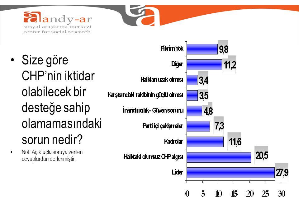 •Size göre CHP'nin iktidar olabilecek bir desteğe sahip olamamasındaki sorun nedir.