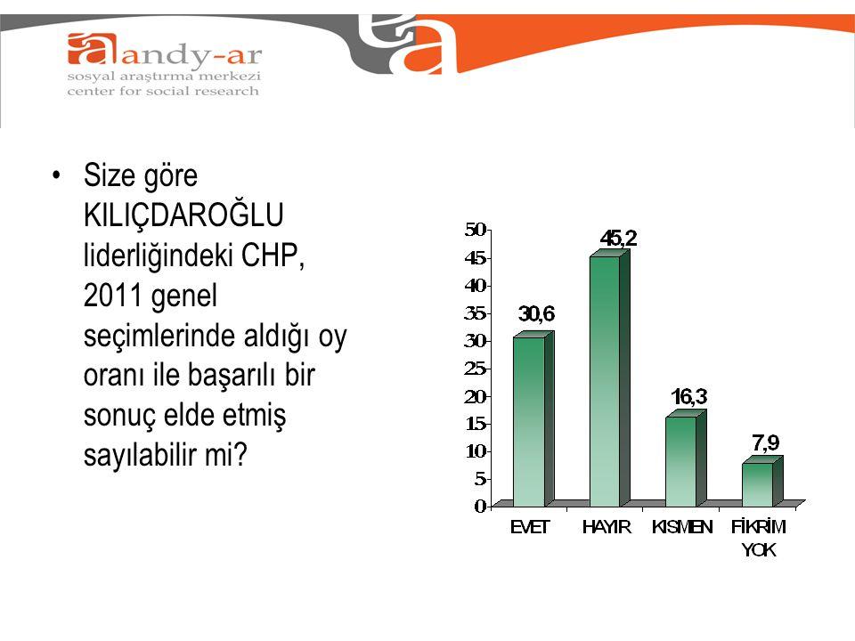 •Size göre KILIÇDAROĞLU liderliğindeki CHP, 2011 genel seçimlerinde aldığı oy oranı ile başarılı bir sonuç elde etmiş sayılabilir mi