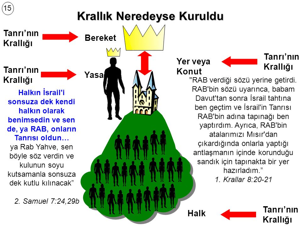Tanrı'nın Krallığı geldi… Tanrı'nın Halkı Yahuda ve İsrail halkı kıyılardaki kum kadar kalabalıktı 1.