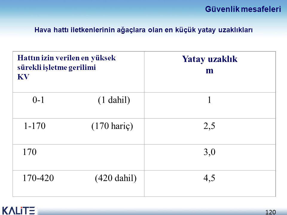 120 Hattın izin verilen en yüksek sürekli işletme gerilimi KV Yatay uzaklık m 0-1 (1 dahil)1 1-170 (170 hariç)2,5 1703,0 170-420 (420 dahil)4,5 Güvenl
