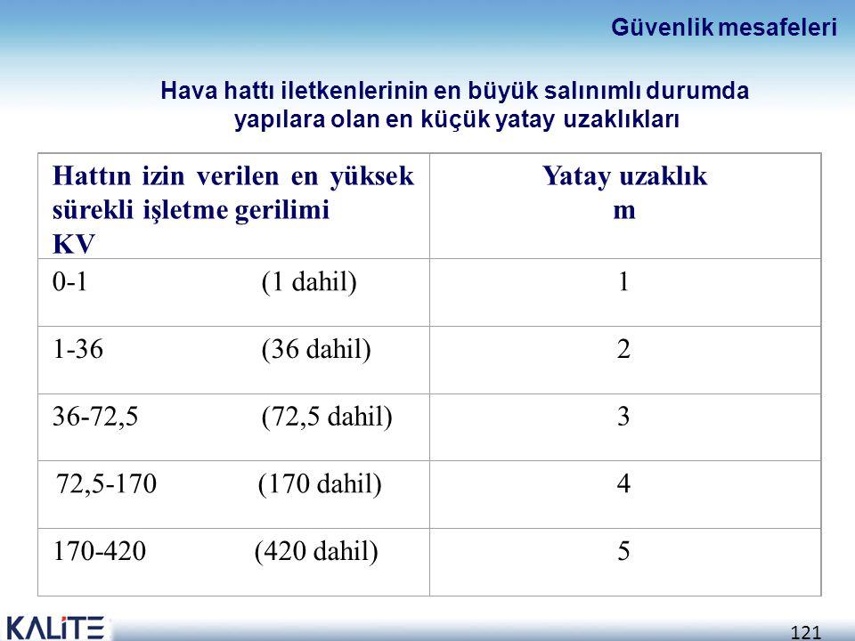 121 Hattın izin verilen en yüksek sürekli işletme gerilimi KV Yatay uzaklık m 0-1 (1 dahil)1 1-36 (36 dahil)2 36-72,5 (72,5 dahil)3 72,5-170 (170 dahi