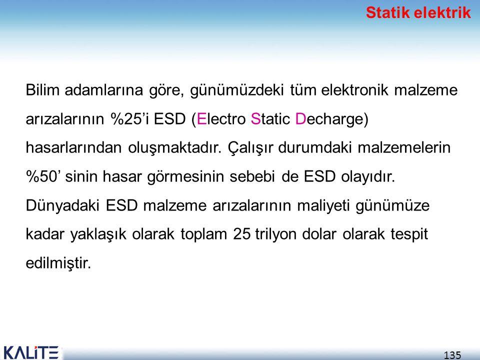 135 Bilim adamlarına göre, günümüzdeki tüm elektronik malzeme arızalarının %25'i ESD (Electro Static Decharge) hasarlarından oluşmaktadır. Çalışır dur