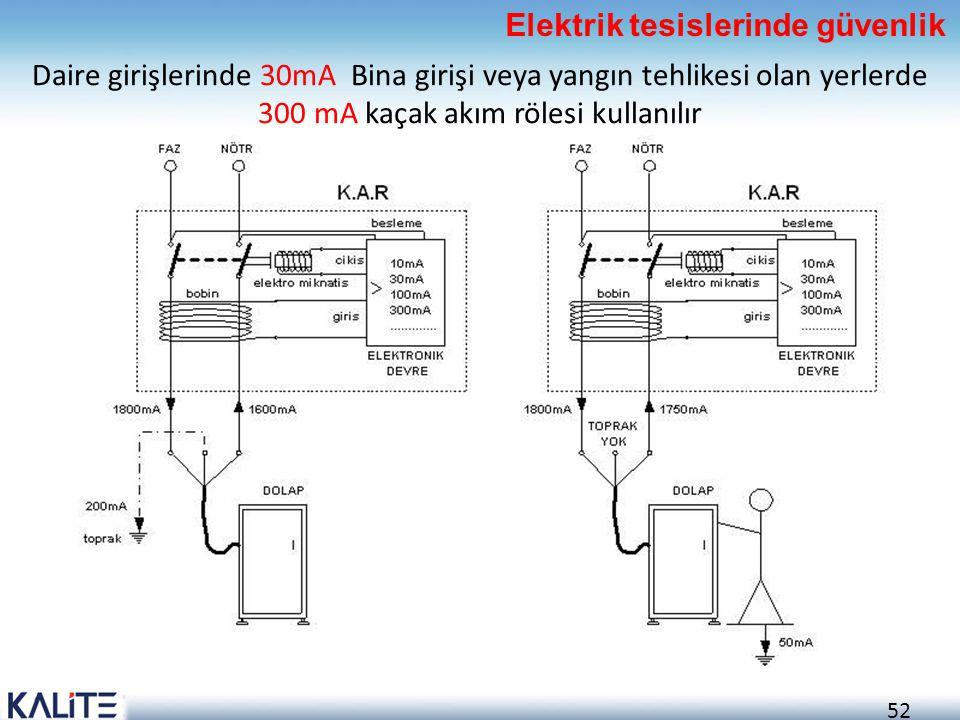 52 Daire girişlerinde 30mA Bina girişi veya yangın tehlikesi olan yerlerde 300 mA kaçak akım rölesi kullanılır Elektrik tesislerinde güvenlik