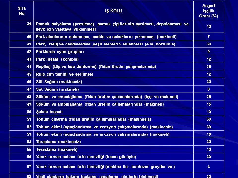 AKARYAKIT - DOĞALGAZ - PETRO KİMYA - RAFİNERİ Sıra No İŞ KOLU Asgari İşçilik Oranı (%) 1Akaryakıt depolama tankları tesisi9 2Akaryakıt pompa istasyonu inşaatı9 3Akaryakıt tankları katodik koruma,9 4Akaryakıt ham petrol dolum ve boşaltım tesisi (komple)9 5Doğalgaz boru hattı (şehir içi malzemeli)8 6Rafineri asit ve kostik sahalarının anti asit malzeme ile kaplanması12 7Rafineri tank gövde saç değişimi kumlama (boya dâhil)12 8Rafineri ve petro kimya tesisleri9 9Şehirlerarası doğalgaz boru hattı inşaatı karada ve denizde (malzemeli)6 10Şehir içi doğalgaz abone bağlantı hattı10 11Şehirlerarası akaryakıt boru hattı inşaatı karada ve denizde (malzemeli)6 12Şehirlerarası ham petrol boru hattı inşaatı, karada ve denizde (malzemeli)6