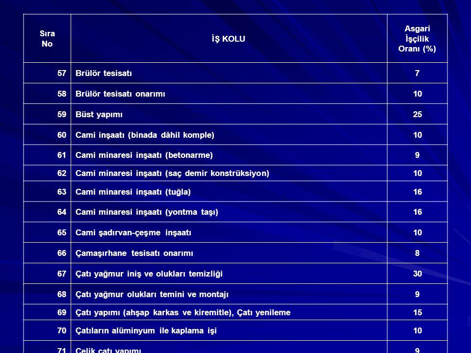 Sıra No İŞ KOLU Asgari İşçilik Oranı (%) 75Çeşitli demir konstrüksiyon yapımı ve boyası10 76Çeşitli bina tadilat, tamirat ve onarımları (inşaat, tesisat ve elekt.