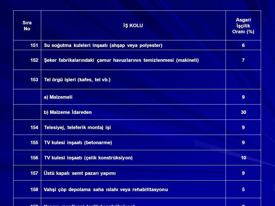DENİZ - DERE - LİMAN - İSKELE - MENDİREK Sıra No İŞ KOLU Asgari İşçilik Oranı (%) 1Balık üretim tesisi inşaatı10 2Deniz deşarjı kara boru hattı inşaatı (malzemeli)6 3 Denize deşarj tesisi, YYPE deşarj boru döşenmesi, YYPE yayıcısının Deniz dibine montajı (malzemeli) 5 4Deniz tahkimat inşaatı (istifli)8 5Deniz tahkimat inşaatı (istifsiz)6 6Deniz iskele inşaatı6 7Dere çevirme seddesi ve derivasyon kanalı (kil kaplama)6 8Dere onarımı (sel hasarlı) (beton, betonarme istinat duvarı)9 9Dere onarımı (sel hasarlı) (derivasyon yapılması, makineli)4 10Dere onarımı (sel hasarlı) (kârgir istinat duvarı)18 11Gemi ile sismik araştırma ve petrol arama6 12İskele onarımı7 13 İskele, köprü, liman vs.