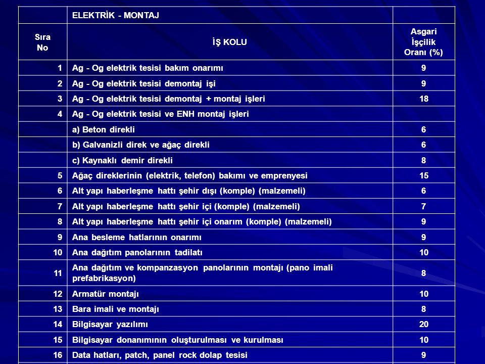 Sıra No İŞ KOLU Asgari İşçilik Oranı (%) 21 Galvanizli direk imali, montajı, hat malzeme temini, tel çekimi ve etüd işleri (komple) a) Direk imalatı fabrikasyon7 b) Direk imalatı yükleniciye ait8 22Enerji temini, trafo postası (TRP), alçak gerilim şebekesi (AGŞ)8 23Giriş kontrol sistemi tesisi6 24Güvenlik kamera sistemi tesisi6 25Hait onarımı (elektronik data kayıt sisteminin geliştirilmesi)6 26Havai hatların yeraltına alınması (komple)8 27Jeneratör revizyonu12 28Jeneratör montajı6 29Kapalı devre TV sistemi6 30Kesici ölçü kabini (KÖK) montajı6 31Kesintisiz güç kaynağı montajı6 32Kompanzasyon tesisi6 33Kumanda panosu içi işlemleri10 34Kablo tavası döşenmesi8 35Pano imali ve montajı10 36Panolara besleme hattı çekilmesi7