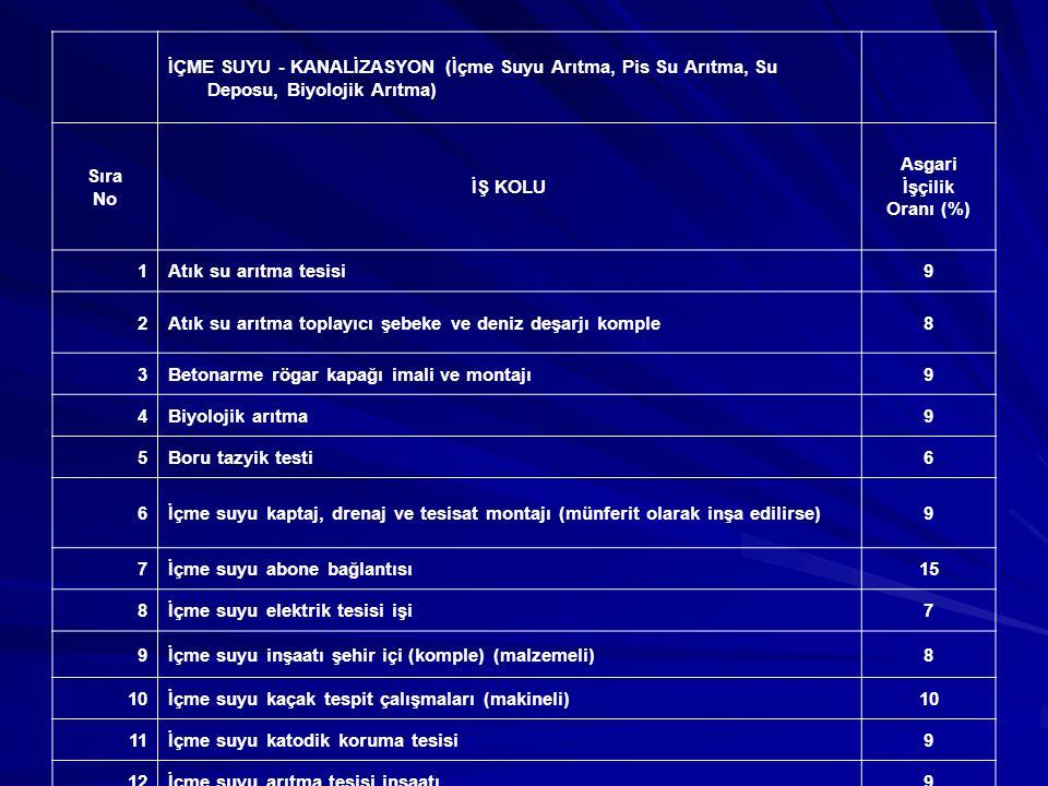 Sıra No İŞ KOLU Asgari İşçilik Oranı (%) 16Kanalizasyon inşaatı (hafriyat, isale hattı, şebeke, dolgu dâhil) (malzemeli)8 17Kanalizasyon temizliği (baca ve rögarlar) (işçi ile)35 18Kanalizasyon temizliği borular (makine, pompa ile)8 19Kolektör inşaatı8 20Kolektör temizliği (makineli)8 21Köy içme suyu şebeke inşaatı (depo ve ana hat dâhil)8 22Palpanşlı inşaat (köprü temeli, hendek vb.)6 23Sondajlı jeolojik, jeoteknik zemin etüdü yapımı10 24Su deposu inşaatı (münferit olarak inşa edilirse)9 25Su deposunun bakım ve onarımı10 26Su deposunun temizlenmesi (işçi ile)35 27Su deposunun temizlenmesi (kısmen makine, kısmen işçi ile)15 28Su kuyusu açma (makineli)6 29Su sondaj ve enjeksiyon işleri6 KİTAP 1Ambalajlama nakil ve dağıtım10 2Anket, istatistik vs.20 3Sosyal yardım nakli ve dağıtımı17