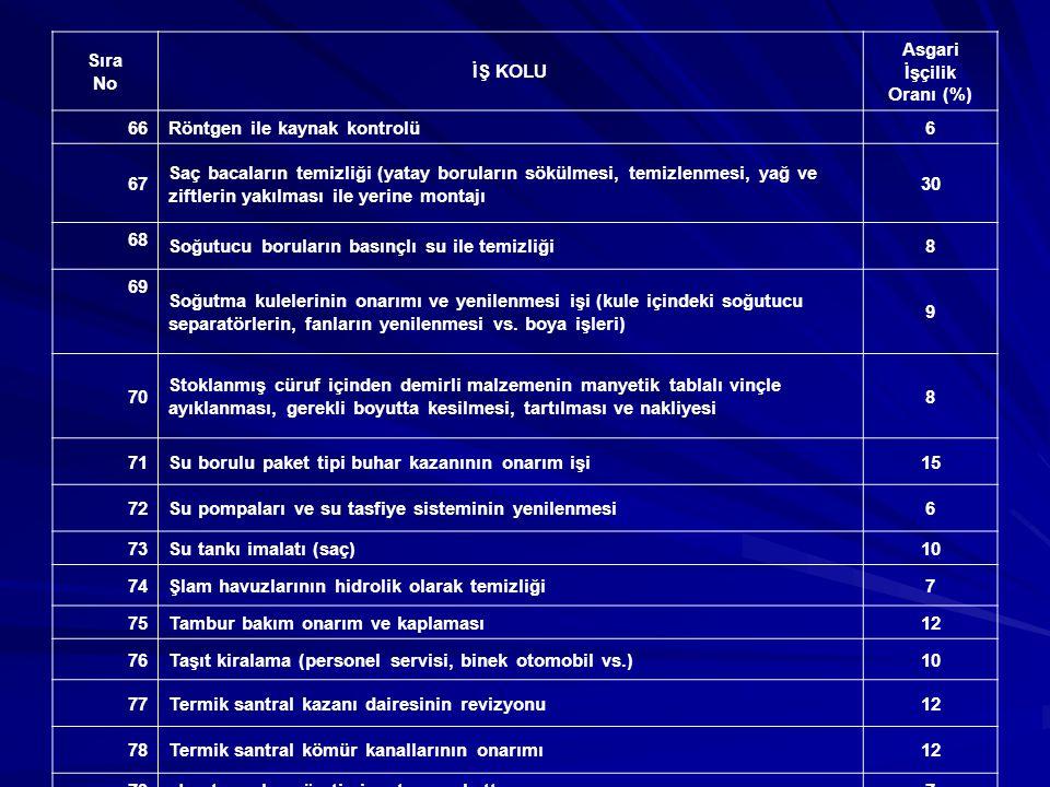 NAKLİYE İŞLERİ Sıra No İŞ KOLU Asgari İşçilik Oranı (%) 1Nakliye işleri4 2Nakliye (el arabası ve binek hayvanları ile)30 PROJE - HARİTA YAPIMI - MÜŞAVİRLİK 1Amenajman plan yapımı10 2Aplikasyon çalışmaları (total station ve distomat ile)7 3Aplikasyon çalışmaları (takometre ve nivo ile)14 4As-built proje yapımı8 5Fotokopi, ozalit çekilmesi7 6Harita, plan, kamulaştırma ve kadastro işleri (bilgisayarla)10 7Müşavirlik hizmeti10 8Proje yapımı (bilgisayarla)12 TERZİLİK İŞLERİ 1İşçi gücü ile terzilik işi35 2Makine ile terzilik işi15 TESİS İŞLETMESİ 1Beton santrali işletmesi10 2İçme suyu, atık su arıtma tesisi bakım, onarım ve işletmesi15 3Kablo TV.