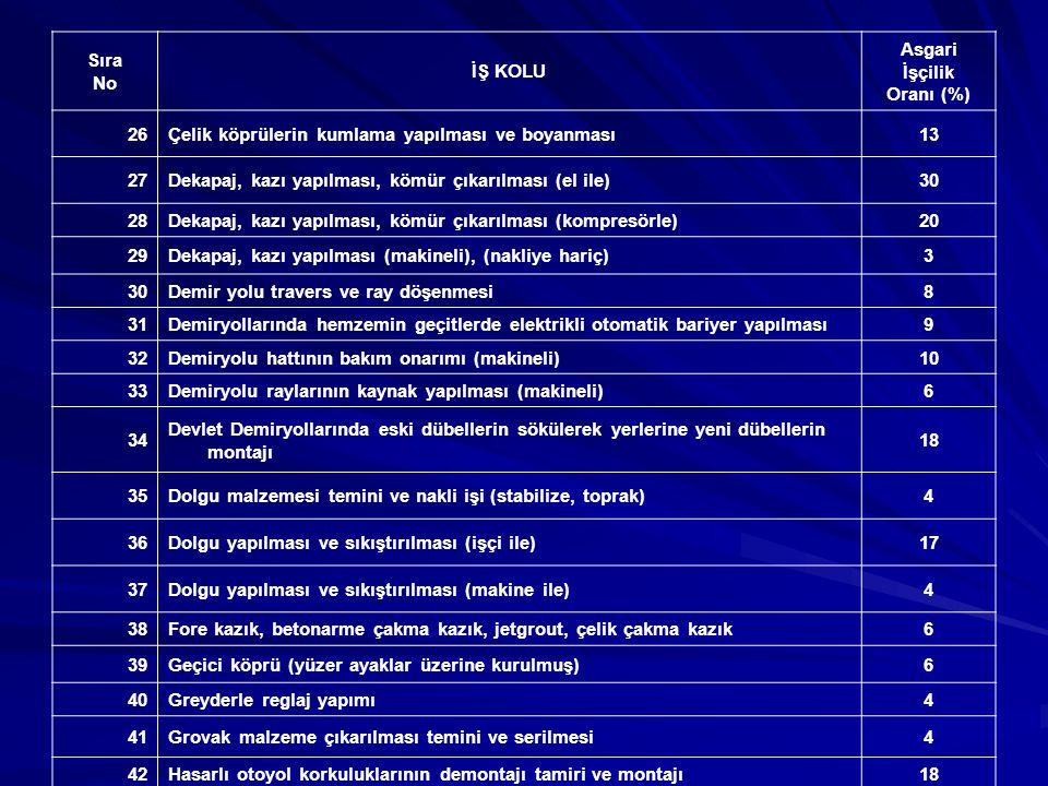 Sıra No İŞ KOLU Asgari İşçilik Oranı (%) 46İstinat duvarı onarımı (kârgir)19 47İstinat duvarları inşaatı (beton veya betonarme) (kalıp, demir, beton dahil)9 48İstinat duvarları inşaatı (kârgir) (hafriyat, iskele, taş, harç dahil)18 49Karla ve buzla mücadele (makine müteahhide ait)6 50Kavşak tanzimi, orta refüj teşkili (beton)9 51Kaya dolgu işleri (tahkimat, istifli)8 52Kaya dolgu işleri (tahkimat, istifsiz)6 53Keson kuyu açılması (işçi ile)35 54Keson kuyu açılması (makineli)10 55Konkasörde kırılarak hazırlanmış alt temel ve temel malzemesi6 56Köprü inşaatı (betonarme)9 57Köprü inşaatı (çelik)9 58Köprü inşaatı (kârgir)18 59Köprü korkuluk temizliği, yıkanması (arazöz, motopomp ve işçi ile)10 60Köprü onarım işi a- Betonarme10 b- Kârgir19 61Köprü tabliye onarımı işi (tabliye kaldırma işlemi dahil)10 62Köprü, menfez içi temizliği (işçi ile)35 63Köprü, menfez içi temizliği (makine ile)6 64Köprülerde gabion tel kafesle tahkimat ve şüt yapılması10 65Köprülerde prefabrik mesnetler7 66Makine ile derz açılması ve dolgusu6