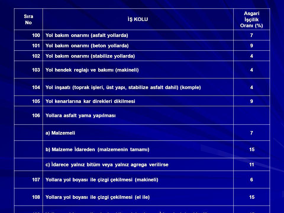 YÜKLEME - BOŞALTMA Sıra No İŞ KOLU Asgari İşçilik Oranı (%) 1Buğday, arpa vs.