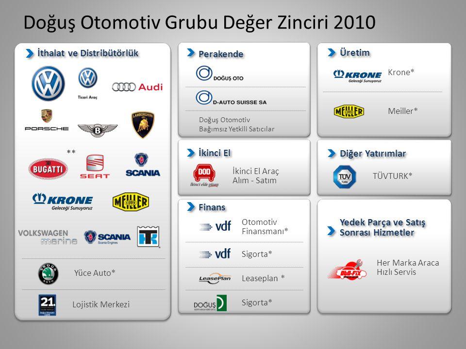 ZAYIF YÖNLER • Türk pazarında önemli satış rakamlarına sahip BMW, Mercedes, Toyota gibi markaların distribütörlüğüne sahip olamaması, • Otomotiv sektörünün üretim aşamasında etkin bir rol oynayamaması; pazarlamaya yoğunlaşması, • Üretimi yapılan Krone treylerin ve Meiller damperin düşük kapasite kullanma oranından kaynaklanan yüksek üretim maliyetleri.