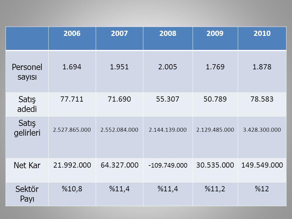 (milyon TL) 1 Ocak – 30 Eylül 2010 1 Ocak – 30 Eylül 2009 Değişim % Satış gelirleri, net 2.2651.57644% Brüt Kar33022745% Genel Yönetim Giderleri 928312% Pazarlama, Satış ve Dağıtım Giderleri 765635% DÖNEM KARI12840220%