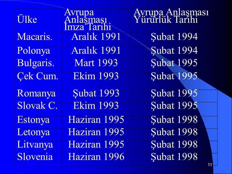 11 Ülke Avrupa Anlaşması İmza Tarihi Avrupa Anlaşması Yürürlük Tarihi Macaris.Aralık 1991Şubat 1994 PolonyaAralık 1991Şubat 1994 Bulgaris.Mart 1993Şub