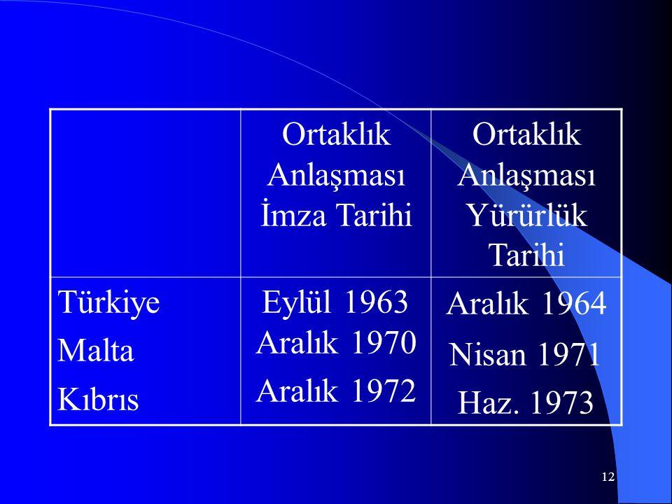 12 Ortaklık Anlaşması İmza Tarihi Ortaklık Anlaşması Yürürlük Tarihi Türkiye Malta Kıbrıs Eylül 1963 Aralık 1970 Aralık 1972 Aralık 1964 Nisan 1971 Ha